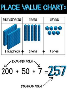 Place Value Posters/Anchor Charts Place Value Poster, Math Place Value, Teaching Place Values, Teaching Math, Math Resources, Math Activities, Math Games, Math Key Words, 1st Grade Math Worksheets