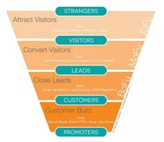 optimize your conversion funnel