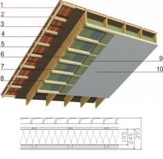 Panneaux De La Toiture En Pente Avec Isolation Thermique De 250 Mm Et  Coefficient Uu003d