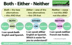 """Do you want to learn how to use both """"neither"""" and """"either""""? Check out this great graphic by Woodward English that explains the use of the correlative conjunctions: both/and, either/or, and neither/nor. You can read more at http://www.grammar.cl/english/both-either-neither.htm"""