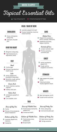 I'm so glad I found this informative infographic on Essential oils and Where To Apply Topical Essential Oils for maximum benefits.