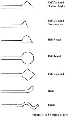 Figure A.1 - Design and construction of lock picking tools