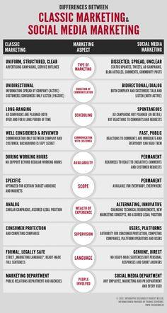 Diferencias entre #marketing tradicional y #SocialMedia #infografia #infographic