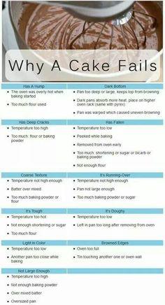 No bake cake, Baking Baking tips, Cake decorating tips, Cooking tips, Cake fails - 27 Baking Infographics that All Bakers Need - Food Cakes, Cupcake Cakes, Fondant Cakes, Car Cakes, Rose Cupcake, Fondant Figures, Cake Cookies, Masterchef, Think Food