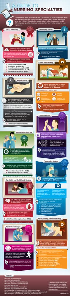 Nursing specialties info graphic