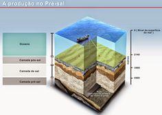 .: Em 1978 a British Petroleum já sabia do pré-sal