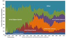 How chess changed over years