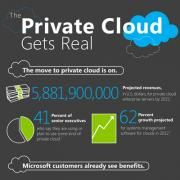 Amazing stats about the private cloud.