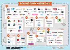 Polskie firmy mobile 2012 - infografika od jestem.mobi - NowyMarketing - Where's the beef?