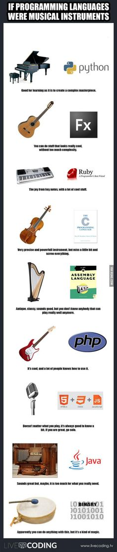 If programming languages were instruments