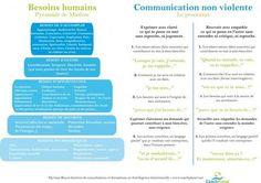 Mieux communiquer grâce à la Communication Non Violente | Formation coachplanet