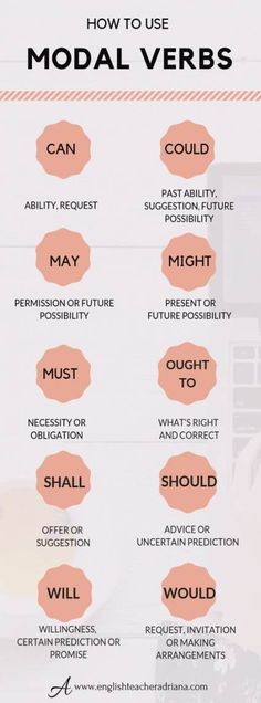 to Use Modal Verbs? Modal Verbs to improve your English Grammar skills. Click the link below to learn how to use modal verbs in EnglishModal Verbs to improve your English Grammar skills. Click the link below to learn how to use modal verbs in English Learn English Speaking, English Learning Spoken, Teaching English Grammar, Grammar Skills, English Writing Skills, English Language Learning, English Vocabulary, Grammar Tips, Grammar Humor