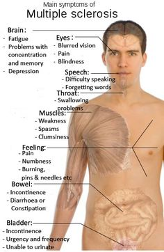 Multiple sclerosis - some common symptoms.. this hardly touches on all the symptoms