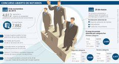 Concurso de notarios pasó segunda etapa y resta la entrevista técnica