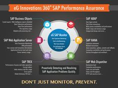 eG Innovations 360˚ SAP Performance Assurance. Proactively Detecting and Resolving SAP Application Problems Quickly