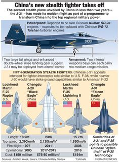 J-31 Fighter vs F35