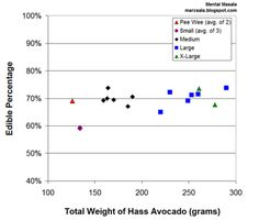 Mental Masala: Does the edible percentage of an avocado depend on its size?  The edible percentage is consistent across the span of weights, centered around 70%, meaning that the amount of flesh you get from a Hass avocado is relatively independent of the total weight.