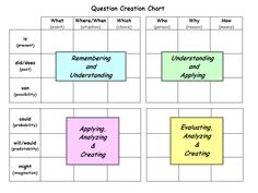 question creation chart q chart | Here is a Q chart just like the one we use in class. Remember that ...