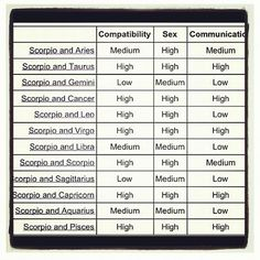 Scorpios compatibility with other signs