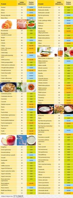 indeks glikemiczny Diet And Nutrition, Health Diet, Healthy Eating Tips, Healthy Recipes, Healthy Foods, Best Fat Burning Foods, Low Carb Diet, Best Diets, Diy Food