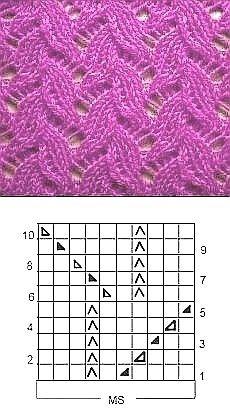 Knitting Paterns, Knitting Charts, Lace Knitting, Knit Patterns, Knitting Projects, Stitch Patterns, Crochet Coaster Pattern, Yarn Inspiration, Hand Embroidery Stitches