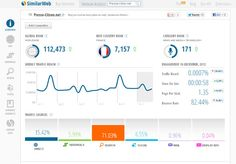 SimilarWeb, an alternative to Alexa? ~ Latest Technology News Blog
