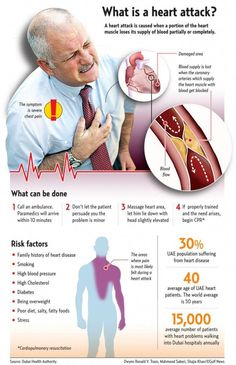 cardiac arrest danger variables, what are the signs and symptoms as well as the most effective all-natural ways to minimize the danger of cardiac arrest What Is Heart Attack, What Is A Heart, Heart Health Month, Natural Remedies For Insomnia, Health Site, Heart Care, Cardiac Nursing, Diabetes Information, Heart Muscle