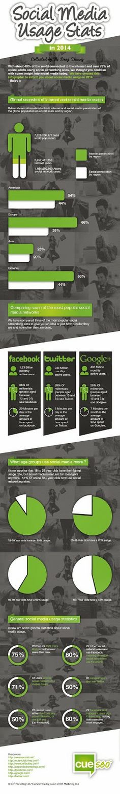 Social media usage stats in 2014 | 1 day for Online Marketing