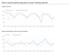 How to Make Effective High-Quality Marketing Reports & Dashboards