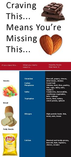 Craving --> healthy food chart.  Extremely helpful.