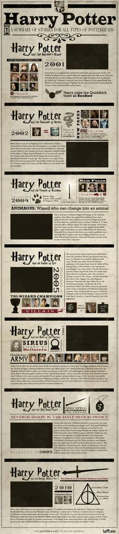 For all those who love Harry Potter, and those who have friends who love Harry Potter, an infographic summarizing the first 7 films so you're up to speed for the last one!