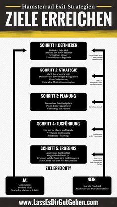 Eine Infografik über Ziele planen und Ziele erreichen.