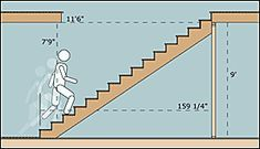 Stairbuilding Basics - Stairs
