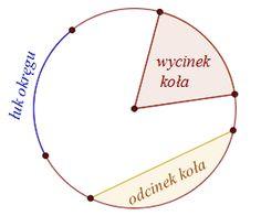 Okrąg i koło