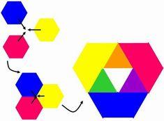 Si l'on superpose les trois couleurs primaires, nous pouvons observer les mélanges optiques qui se forment.