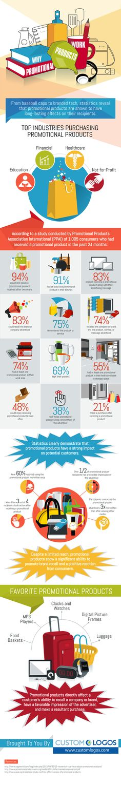 Why Promotional Products Work #Infographic #Business #Promotion