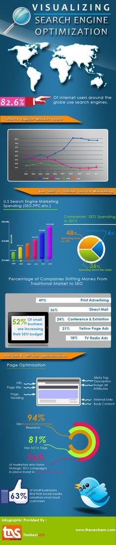 Do you think - SEM losing its tendency?  SEO is one of the convenient medium for marketing. More B2B marketers were engaged in SEO as they tend to find