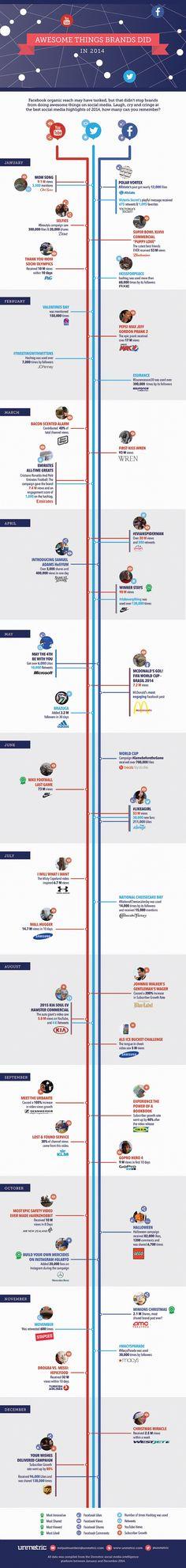 Deze Infographic geeft een overzicht van de awesome acties van merken waar we in 2014 van hebben kunnen genieten. Kunnen we 2014 overtreffen? En aan welke acties heb jij deelgenomen of extra van genoten? Op 42Bis delen we dagelijks de meest interessante infographics die we tegenkomen. Dikke kans dat er
