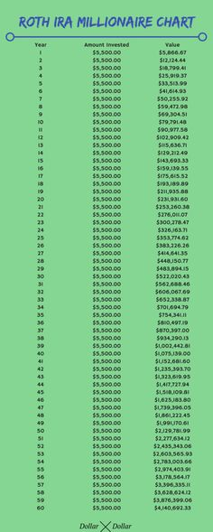 How To Use A Roth IRA To Become A Millionaire - Dollar After Dollar - Finance tips, saving money, budgeting planner Savings Challenge, Money Saving Challenge, Money Saving Tips, Money Tips, Money Budget, Saving Ideas, Groceries Budget, Money Hacks, Faire Son Budget