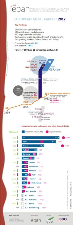 This infographic from EBAN shows some pretty interesting (and promising) information on the European angel market.   European angel funding has broken the 5 billion Euros barrier and the number of business angels and business angel networks has also increased.  EBAN's research also showed that an estimated 17,881 jobs were created by investments held through business angel networks, which is incredibly positive considering the current climate.