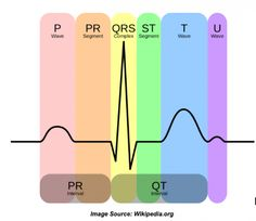 After the stethoscope, an electrocardiogram (EKG) is the most powerful tool a nurse has for