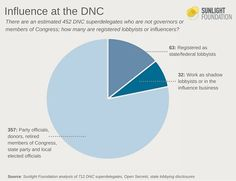 Our Revolution! @OurRevolution2 RT pplsummit: Influence at the DNC: More than 60 superdelegates are registered lobbyists:   …