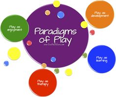"""The 4 traditional paradigms of play are all incorporated into the way a child life specialist approaches their patients. However, among the 4, """"play as therapy"""" is a primary focus. At www.CraftsToCure.com I have helped lay out some of the reasoning and rationale behind the use of play therapy in a hospital setting!"""