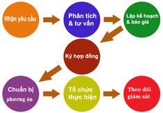 Dịch vụ chuyển văn phòng trọn gói giá rẻ Hà Nội, Tp.HCM - Cty Toàn Cầu Chart