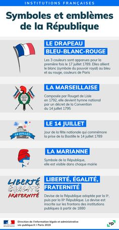 Ap French, French Words, Learn French, French Teaching Resources, Teaching French, Francia Paris, High School French, France National, French Language Lessons