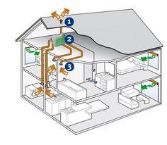 Ventilatie - Systeem C