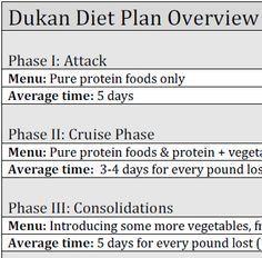 dukan diet plan overview
