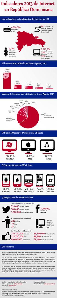 Infografía indicadores del Internet en República Dominicana by Arturo Lopez Valerio via slideshare