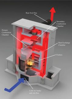 Contra-Flow Masonry Heater Design