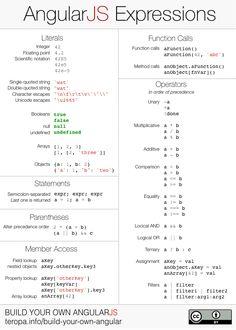 AngularJS Expressions Cheatsheet